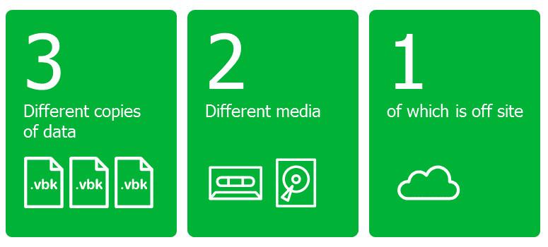 De 3-2-1 regel visueel uitgelegd